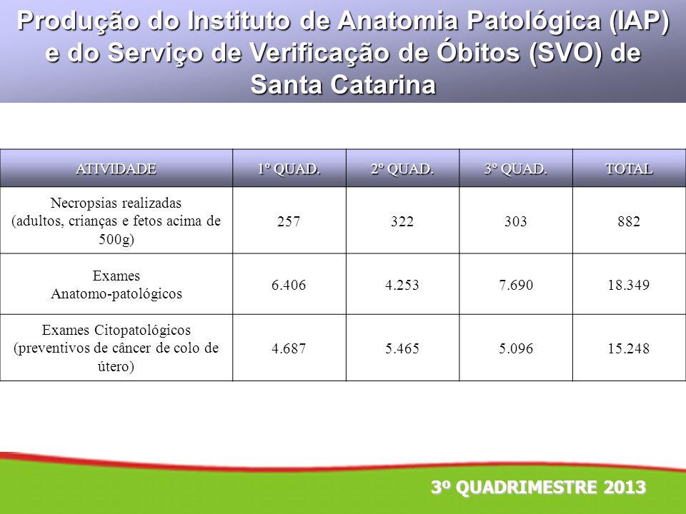 Produção do Instituto de Anatomia Patológica (IAP) e do Serviço de Verificação de Óbitos (SVO) de Santa Catarina