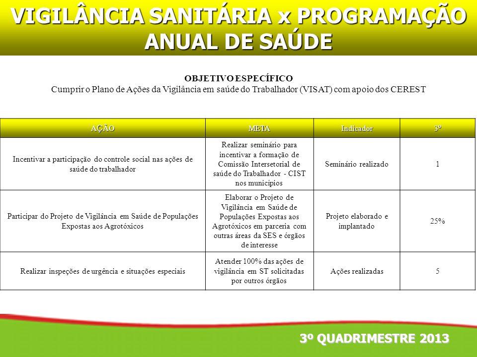 VIGILÂNCIA SANITÁRIA x PROGRAMAÇÃO ANUAL DE SAÚDE