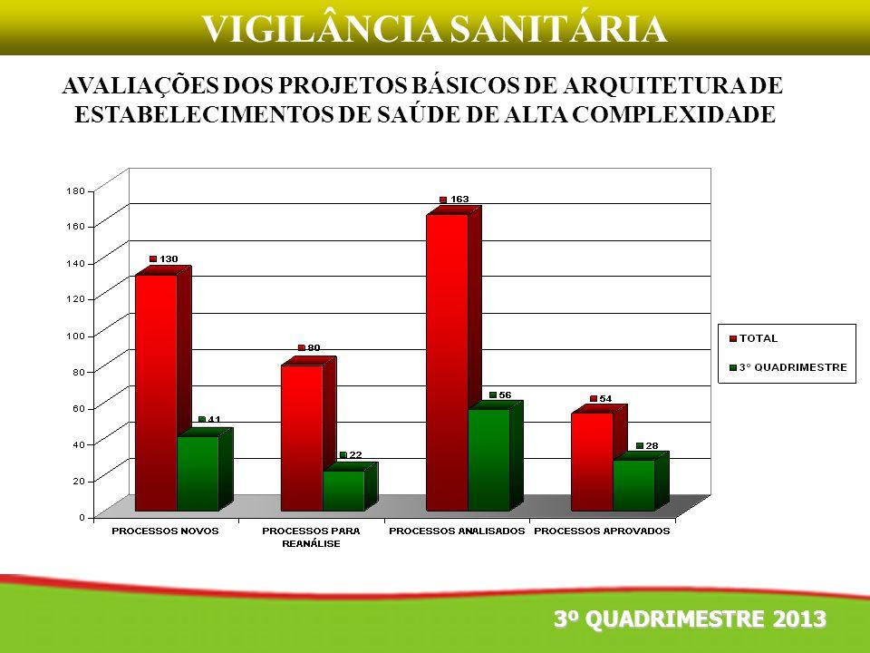 VIGILÂNCIA SANITÁRIA AVALIAÇÕES DOS PROJETOS BÁSICOS DE ARQUITETURA DE