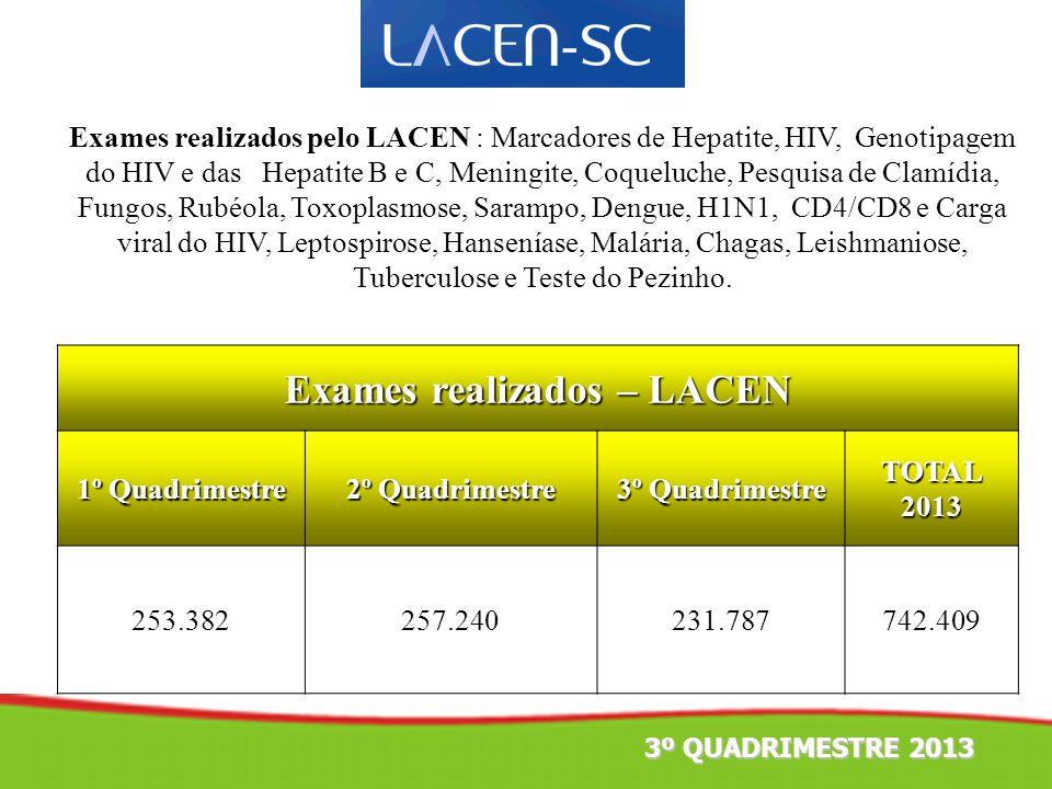 Exames realizados – LACEN