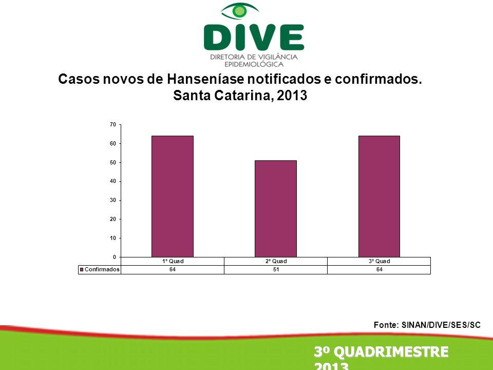 Casos novos de Hanseníase notificados e confirmados.