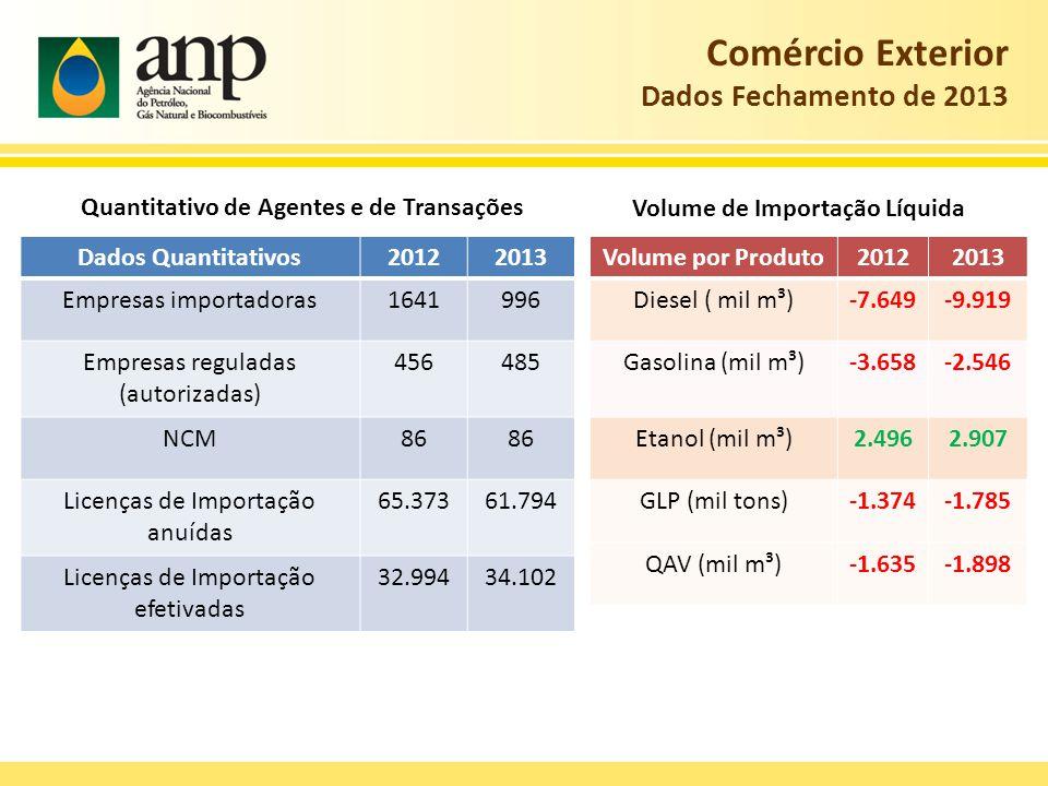 Comércio Exterior Dados Fechamento de 2013