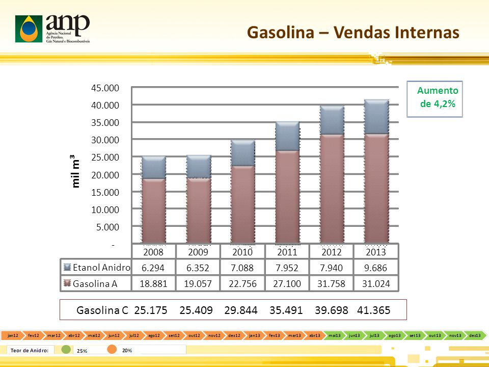 Gasolina – Vendas Internas