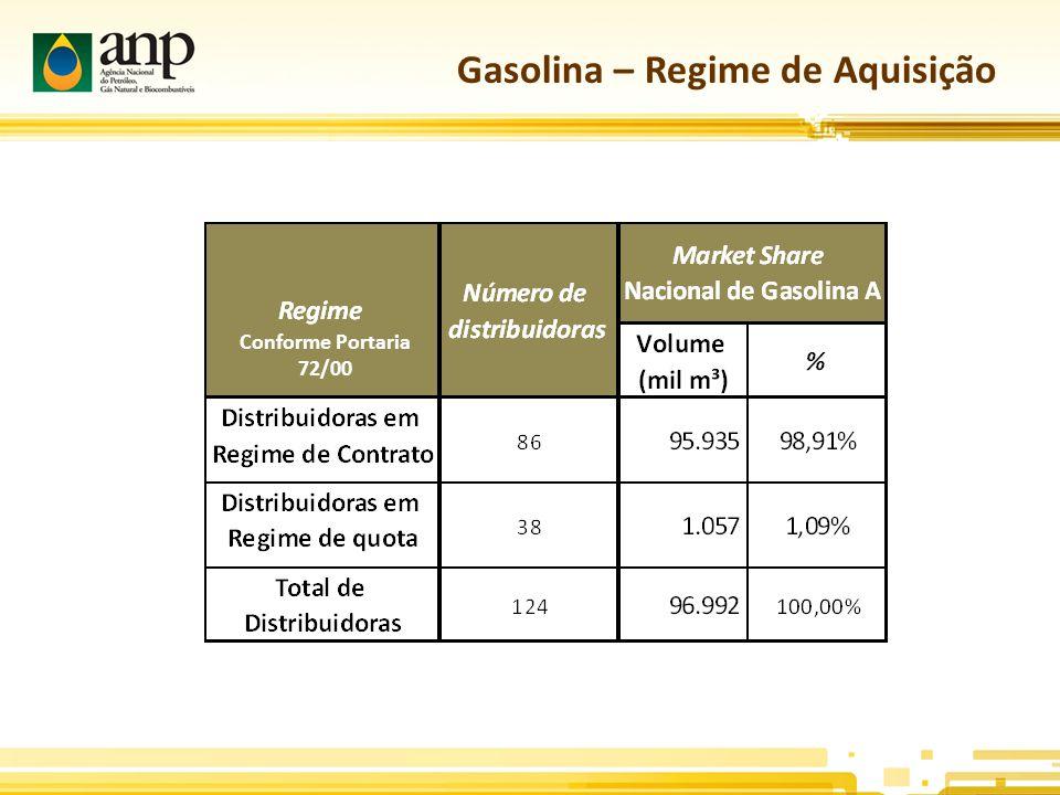 Gasolina – Regime de Aquisição