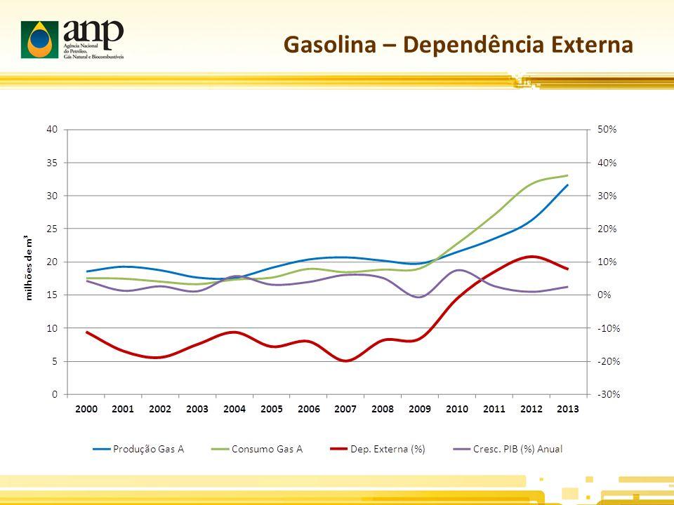 Gasolina – Dependência Externa