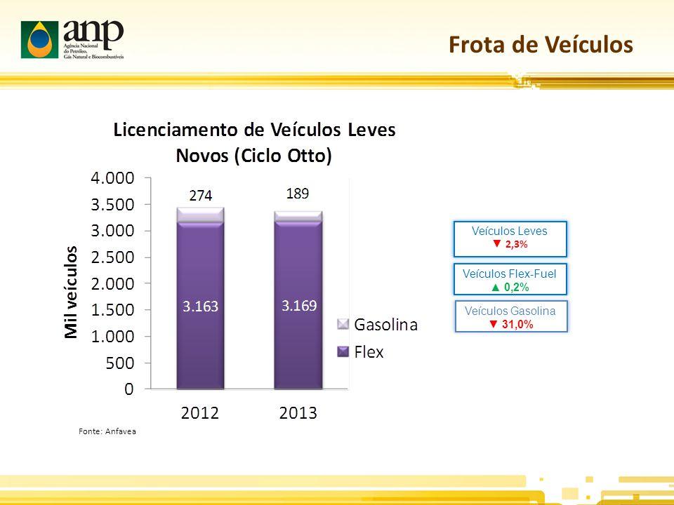 Frota de Veículos Veículos Leves ▼ 2,3% Veículos Flex-Fuel ▲ 0,2%