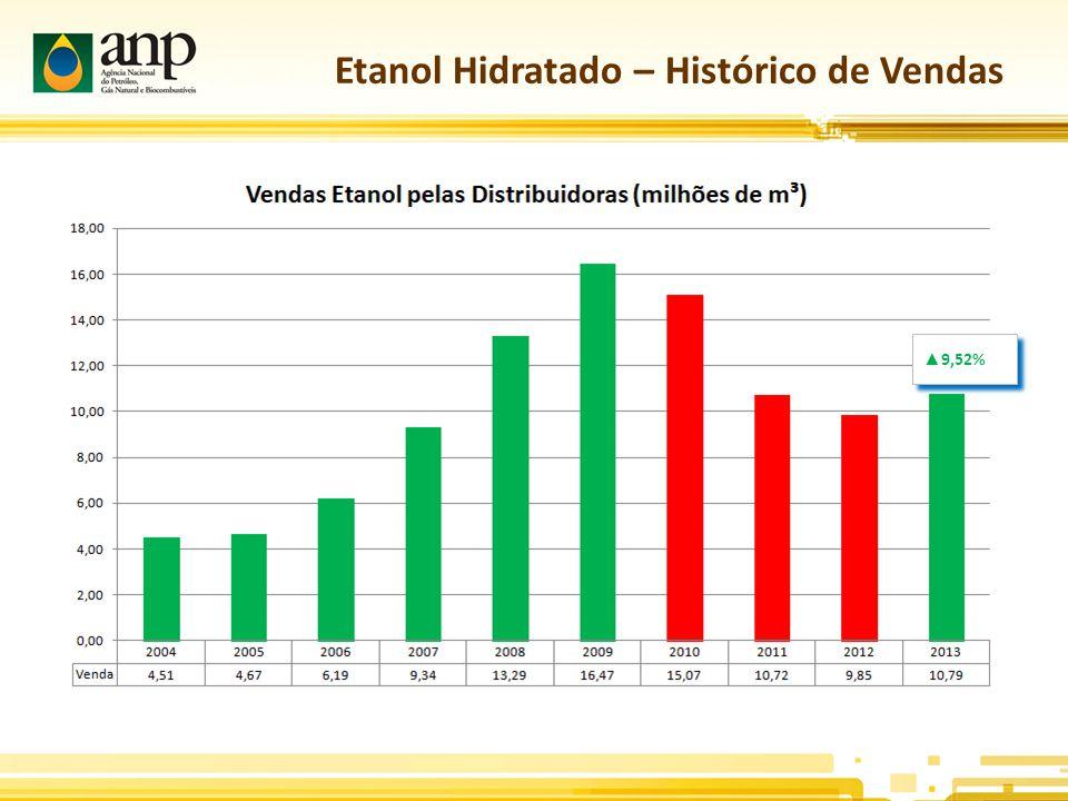 Etanol Hidratado – Histórico de Vendas