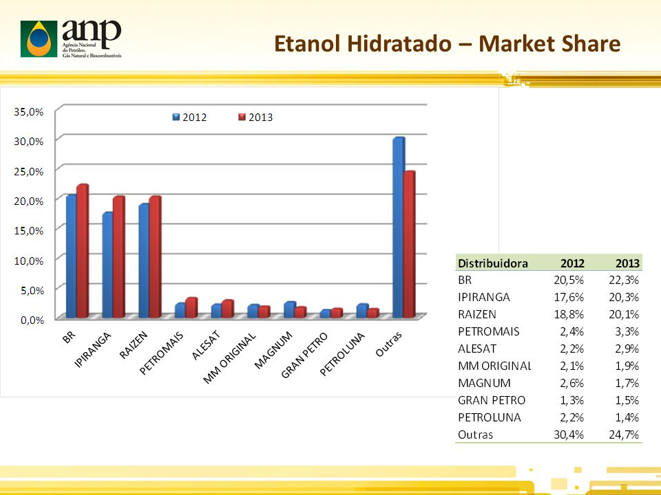 Etanol Hidratado – Market Share
