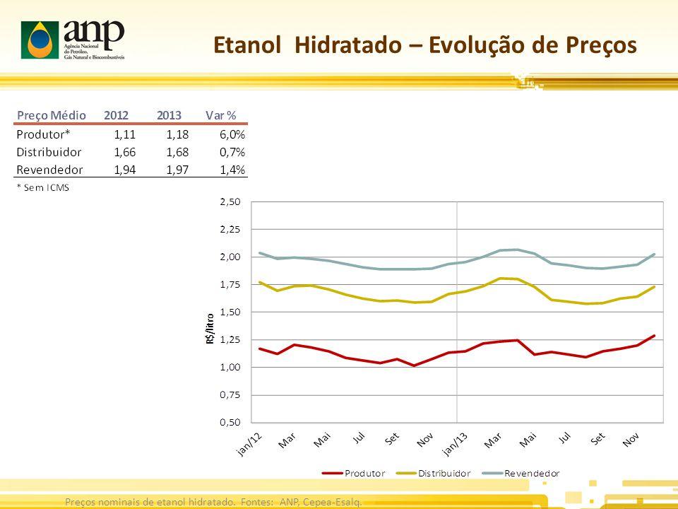 Etanol Hidratado – Evolução de Preços