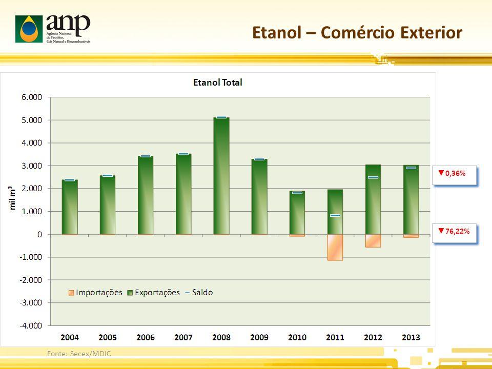 Etanol – Comércio Exterior