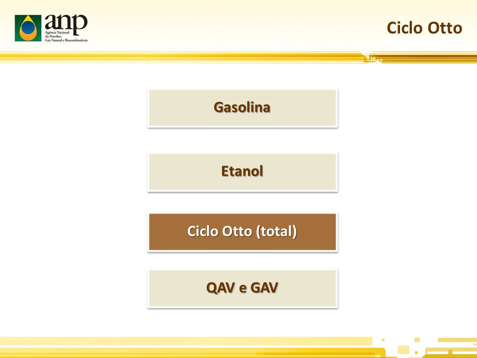 Ciclo Otto Gasolina Etanol Ciclo Otto (total) QAV e GAV
