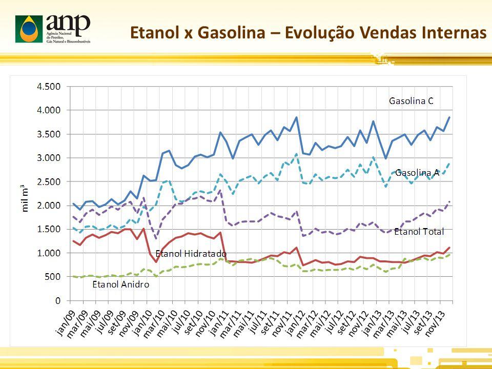Etanol x Gasolina – Evolução Vendas Internas