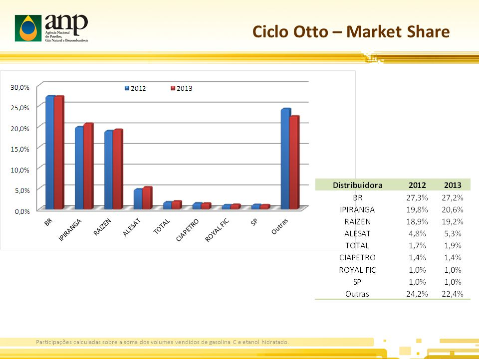 Ciclo Otto – Market Share