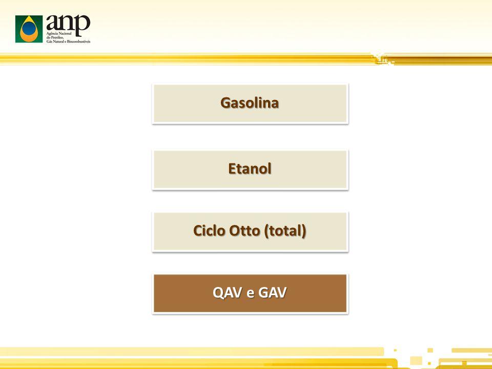 Gasolina Etanol Ciclo Otto (total) QAV e GAV
