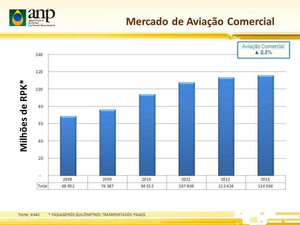 Mercado de Aviação Comercial