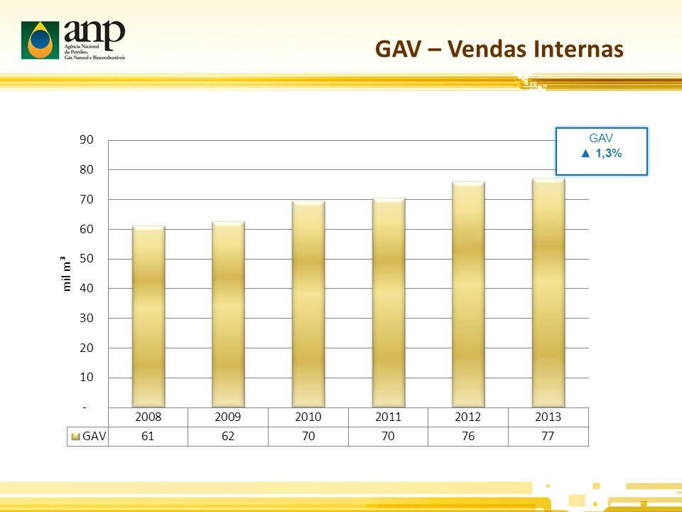 GAV – Vendas Internas GAV ▲ 1,3% .