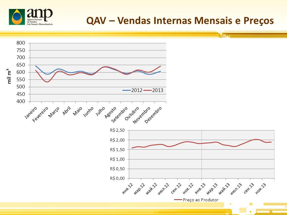 QAV – Vendas Internas Mensais e Preços