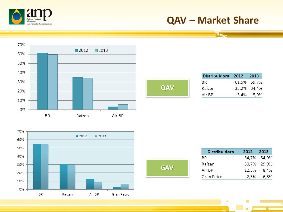 QAV – Market Share QAV GAV Distribuidora 2012 2013 BR 61,5% 59,7%