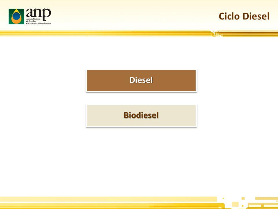 Ciclo Diesel Diesel Biodiesel
