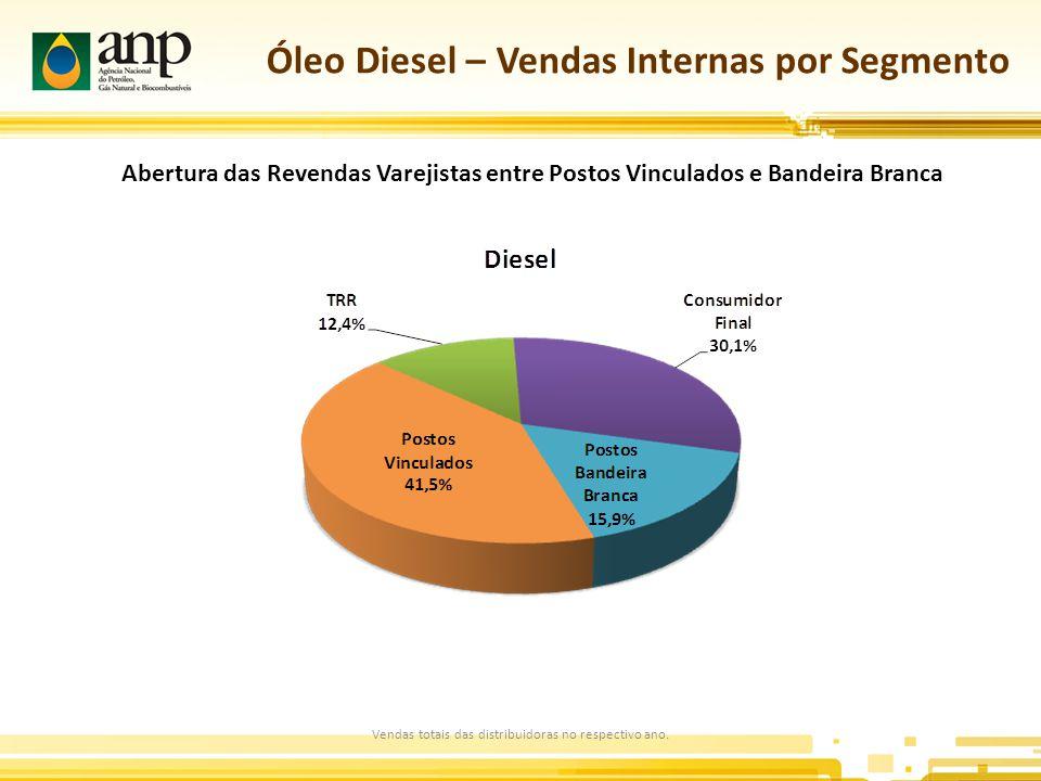 Óleo Diesel – Vendas Internas por Segmento