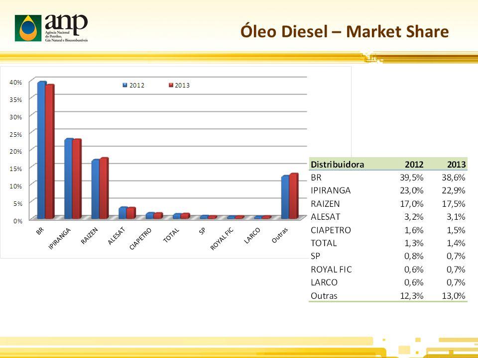 Óleo Diesel – Market Share