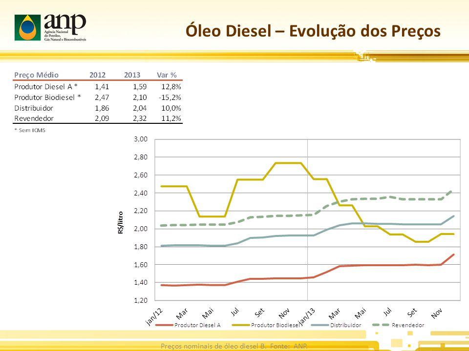 Óleo Diesel – Evolução dos Preços