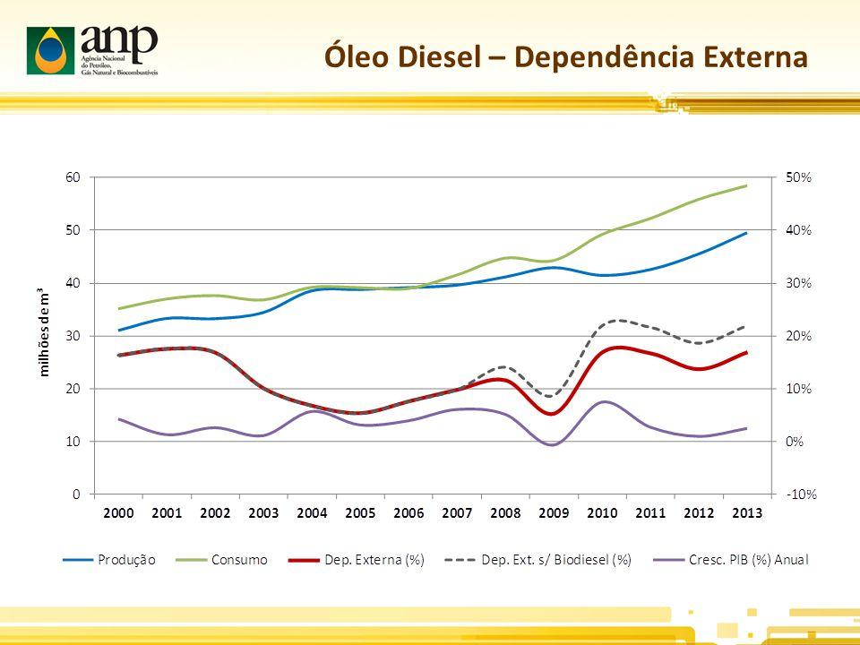 Óleo Diesel – Dependência Externa
