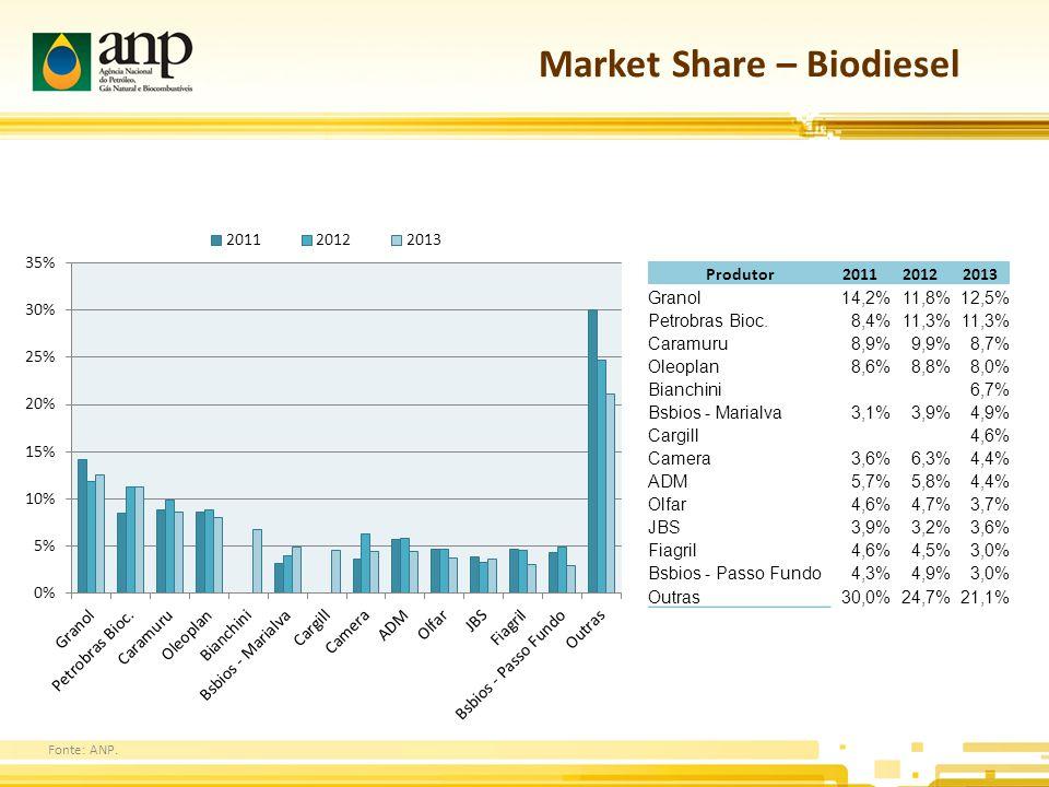 Market Share – Biodiesel