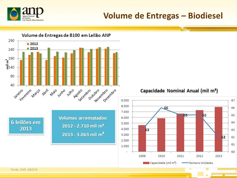 Volume de Entregas – Biodiesel
