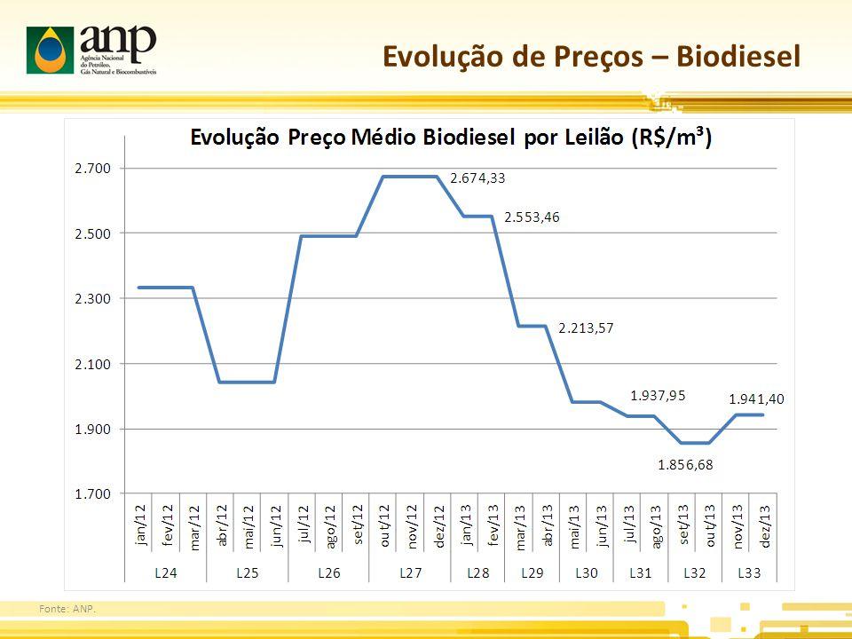 Evolução de Preços – Biodiesel