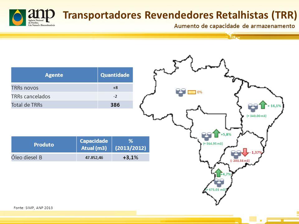 Transportadores Revendedores Retalhistas (TRR)
