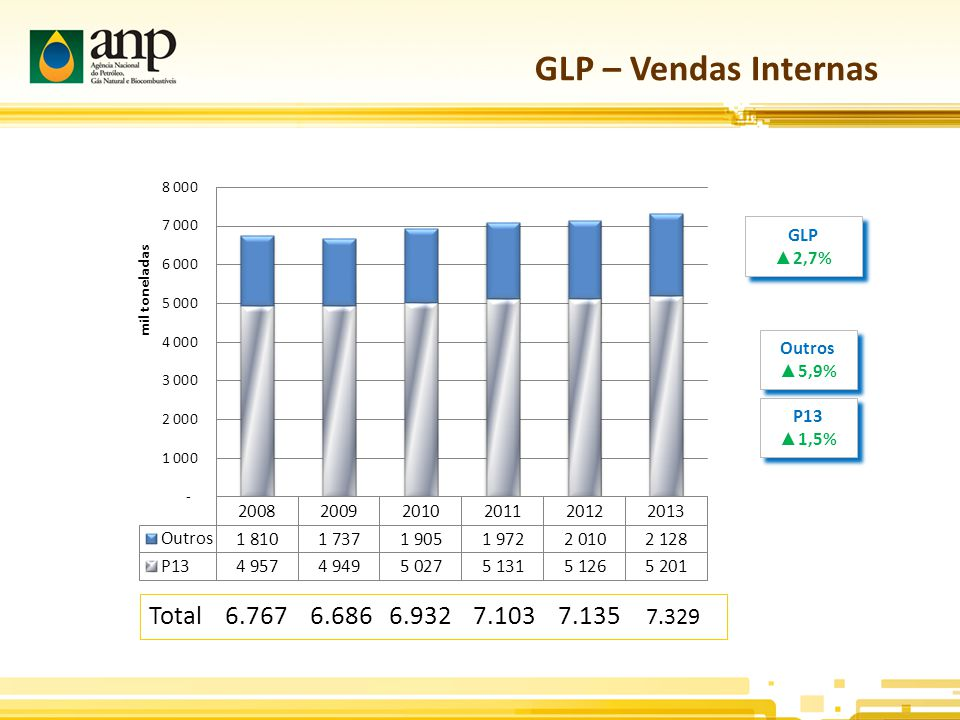 GLP – Vendas Internas Total 6.767 6.686 6.932 7.103 7.135 7.329 GLP
