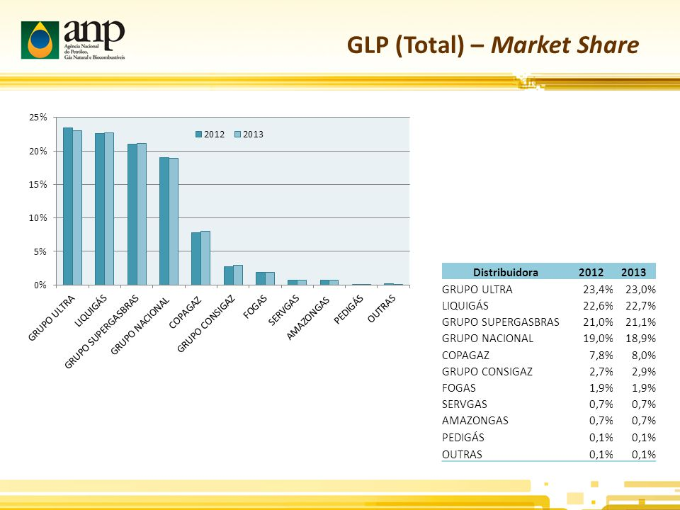 GLP (Total) – Market Share