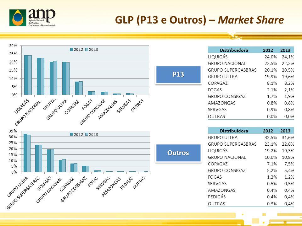 GLP (P13 e Outros) – Market Share