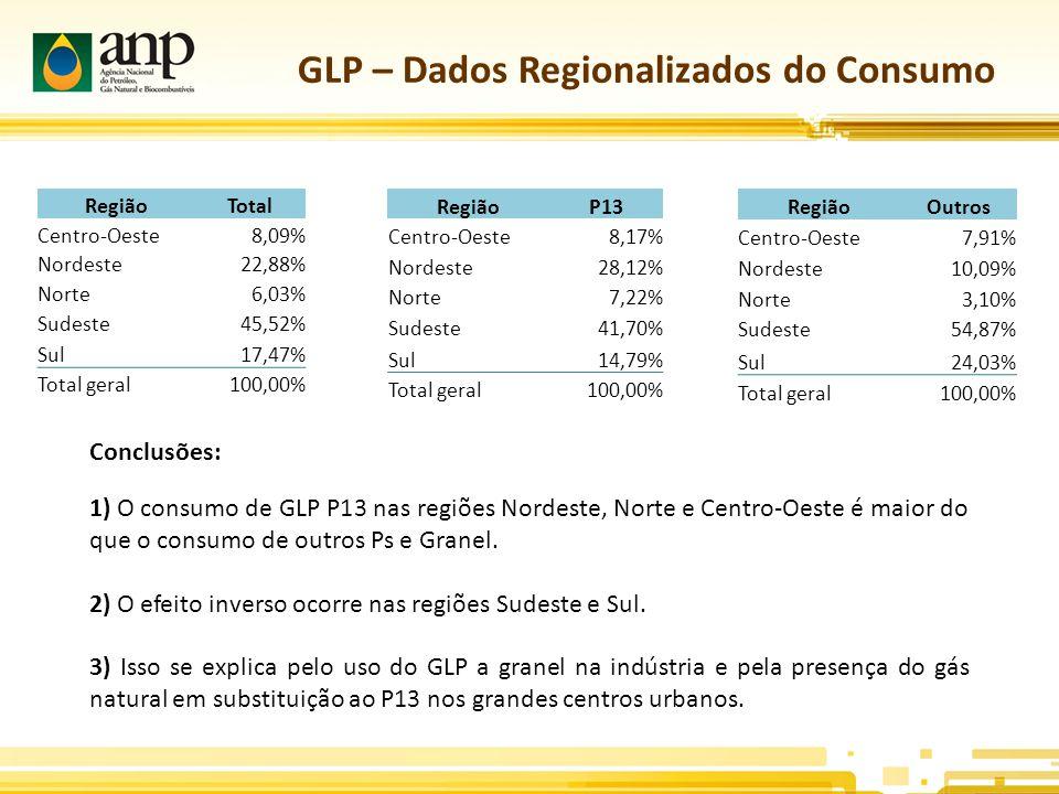 GLP – Dados Regionalizados do Consumo