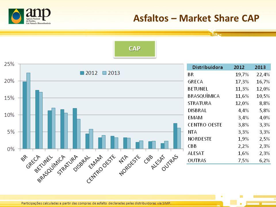 Asfaltos – Market Share CAP