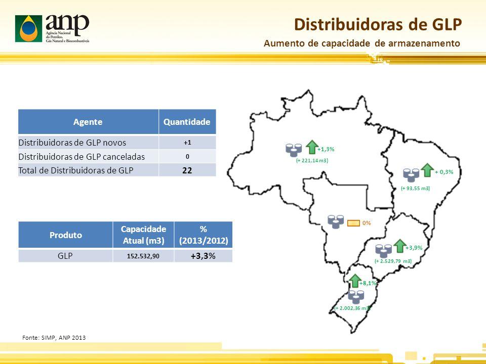 Distribuidoras de GLP Aumento de capacidade de armazenamento Agente