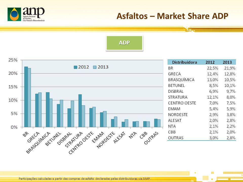 Asfaltos – Market Share ADP