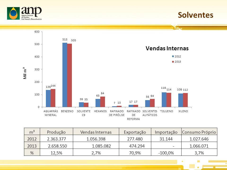 Solventes m³ Produção Vendas Internas Exportação Importação
