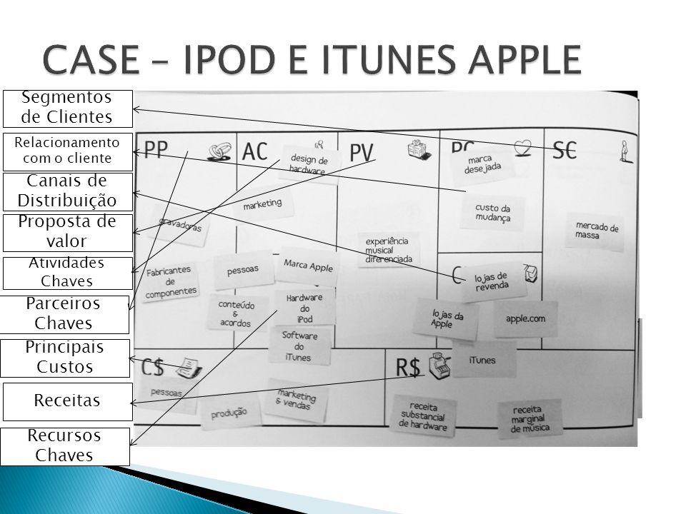 CASE – IPOD E ITUNES APPLE