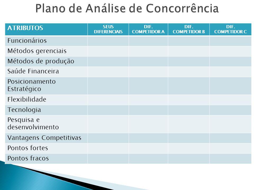 Plano de Análise de Concorrência