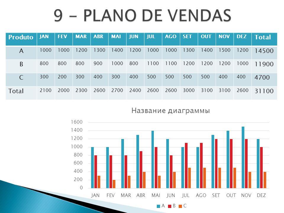 9 - PLANO DE VENDAS Produto Total A 14500 B 11900 C 4700 31100 JAN FEV