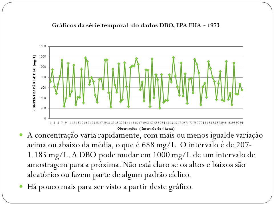 A concentração varia rapidamente, com mais ou menos igualde variação acima ou abaixo da média, o que é 688 mg/L. O intervalo é de 207- 1.185 mg/L. A DBO pode mudar em 1000 mg/L de um intervalo de amostragem para a próxima. Não está claro se os altos e baixos são aleatórios ou fazem parte de algum padrão cíclico.