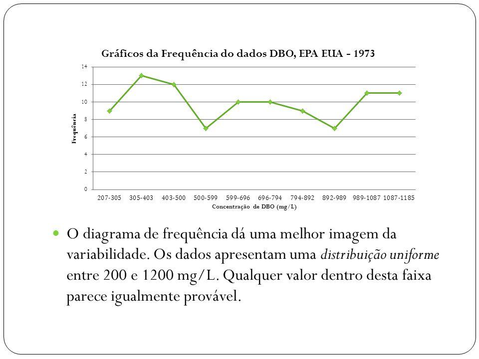 O diagrama de frequência dá uma melhor imagem da variabilidade