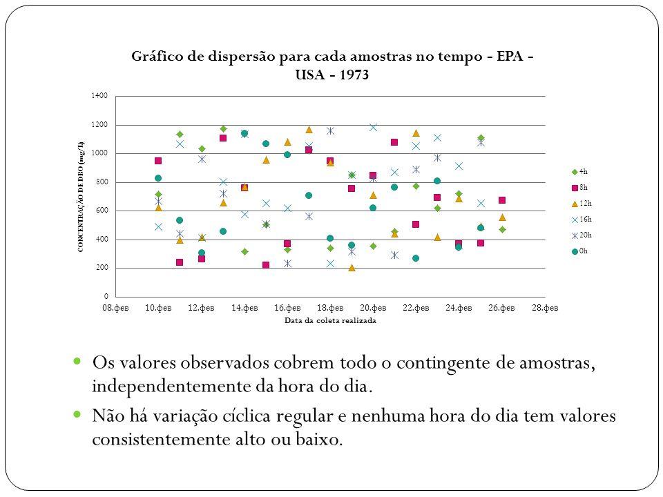 Os valores observados cobrem todo o contingente de amostras, independentemente da hora do dia.