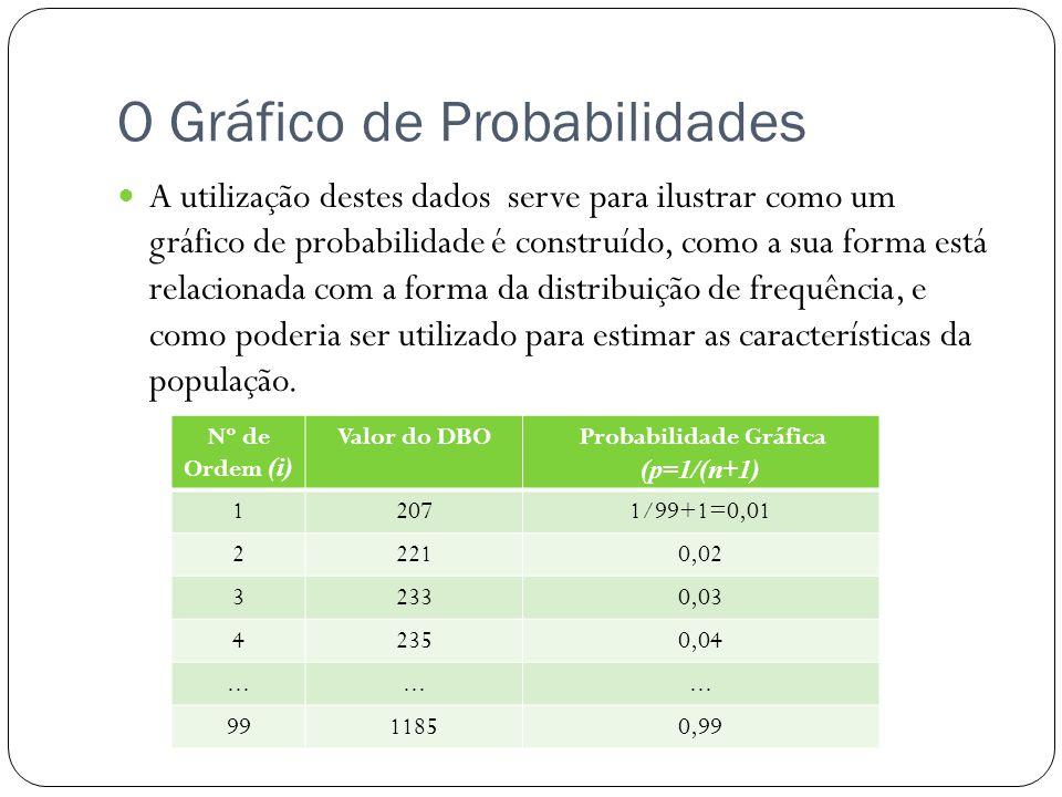 O Gráfico de Probabilidades