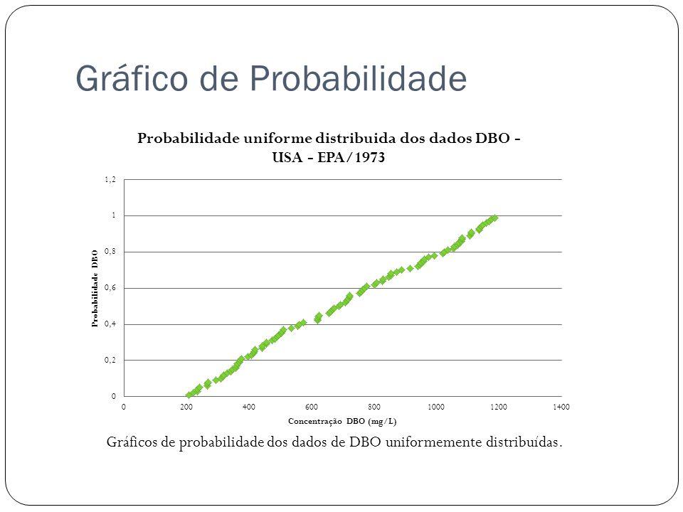 Gráfico de Probabilidade