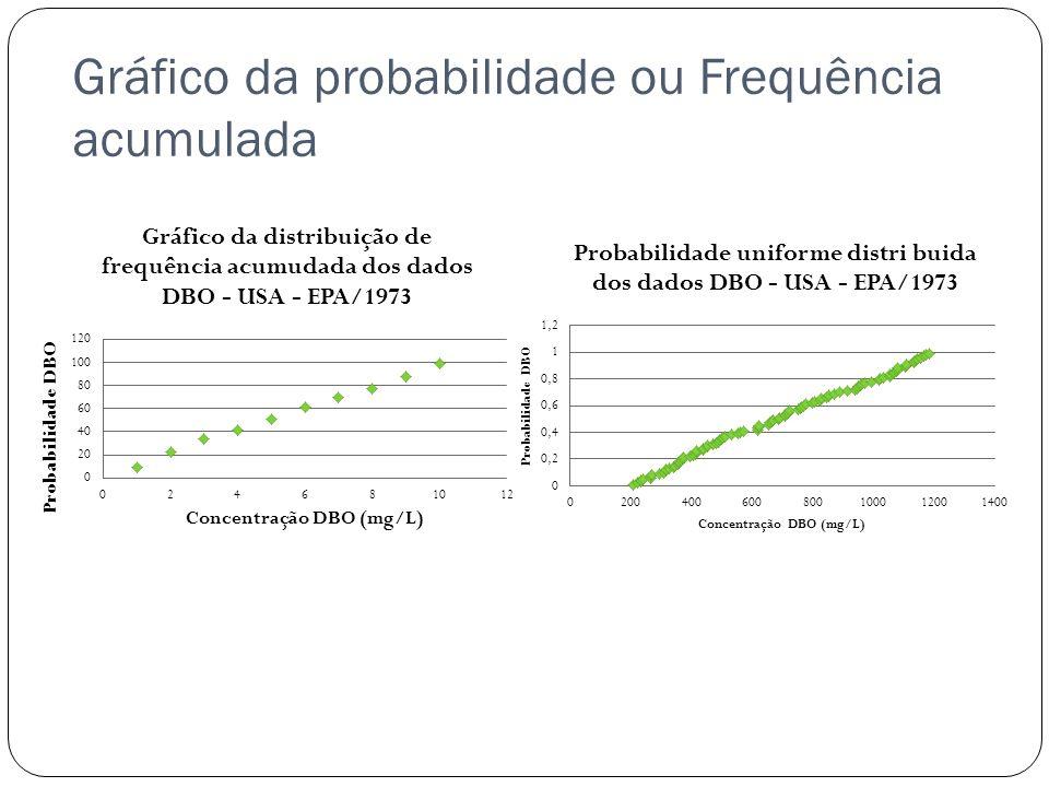 Gráfico da probabilidade ou Frequência acumulada