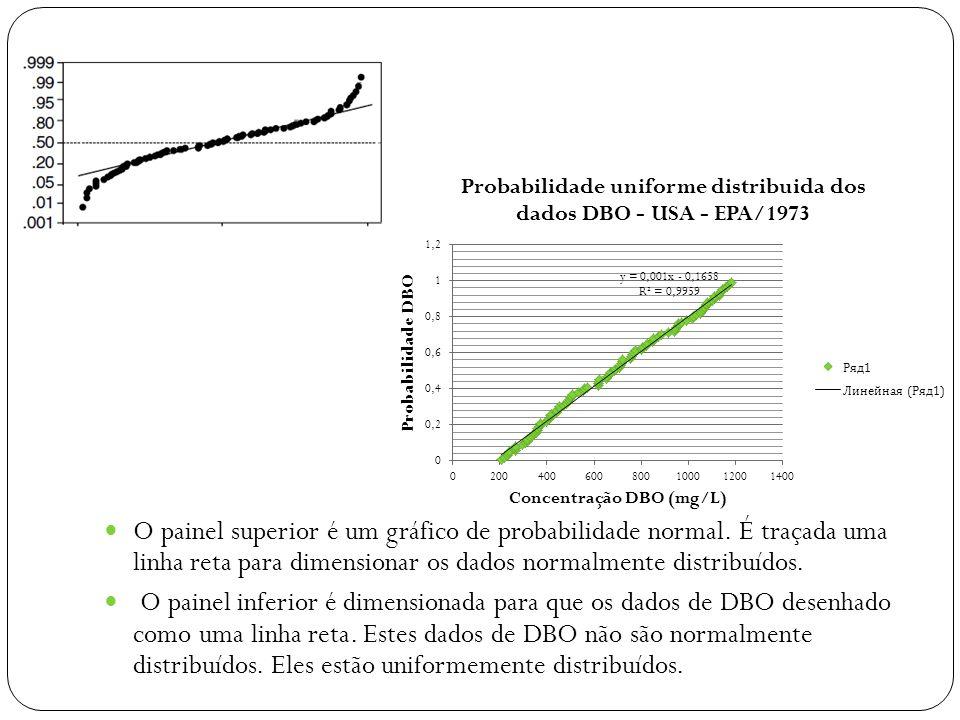 A figura mostra que os dados de DBO são distribuídos de forma simétrica, mas não na forma de uma distribuição normal. A curva em forma de S é característica de distribuições que têm mais observações sobre as caudas do que o previsto pela distribuição normal. Este tipo de distribuição é chamado de cauda pesada.