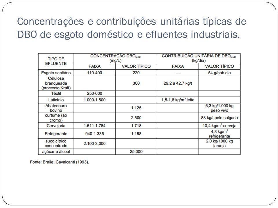 Concentrações e contribuições unitárias típicas de DBO de esgoto doméstico e efluentes industriais.